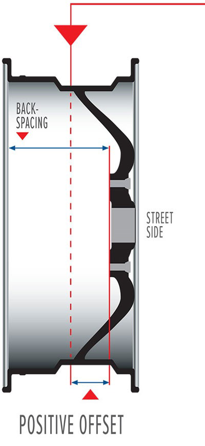 Positive wheel offset explanation image